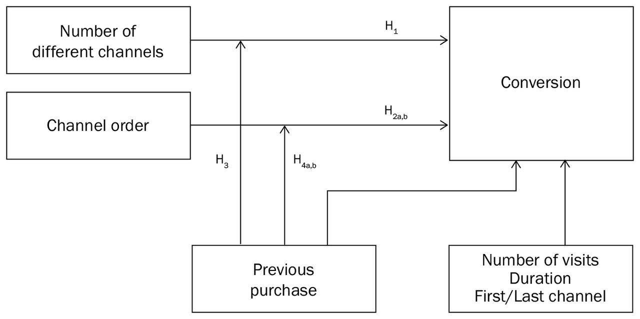 literature review on consumer buying behavior of insurance product The paper begins with a review of existing literature on particular product or brand that the consumer wishes model of consumer buying behaviour.
