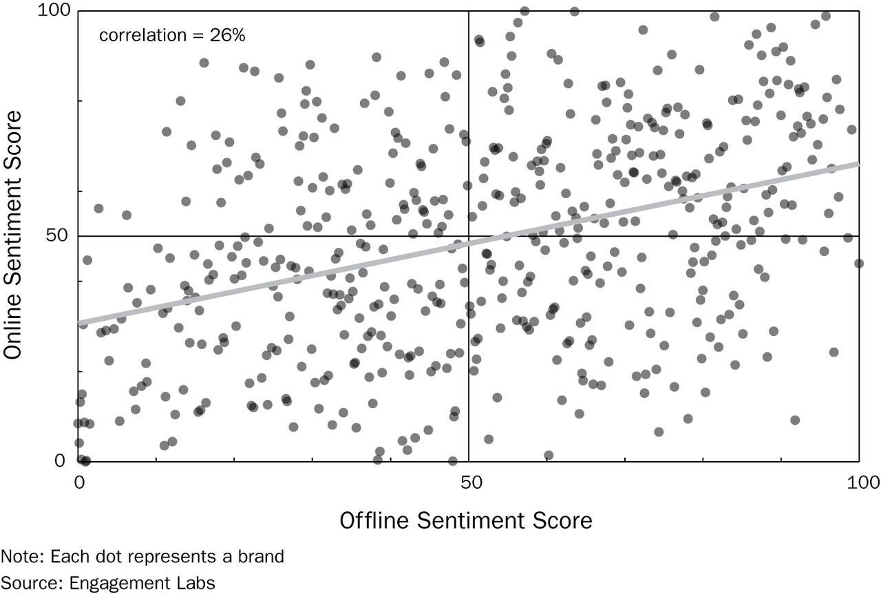 Why Online Word-of-Mouth Measures Cannot Predict Brand Outcomes ...