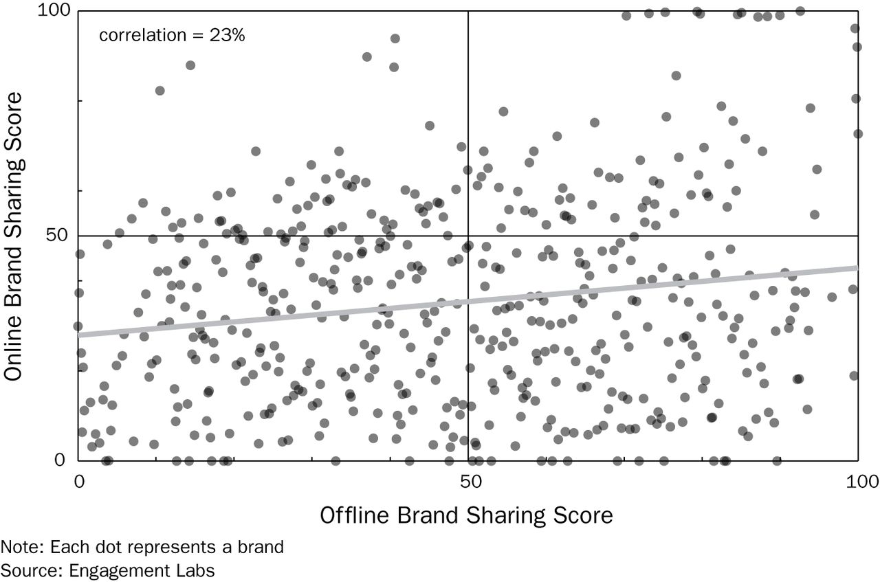 Why Online Word-of-Mouth Measures Cannot Predict Brand Outcomes