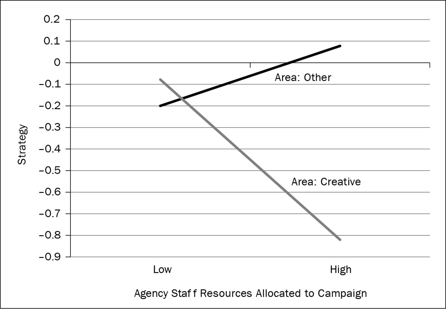 Drivers of Creativity Within Advertising Agencies | the