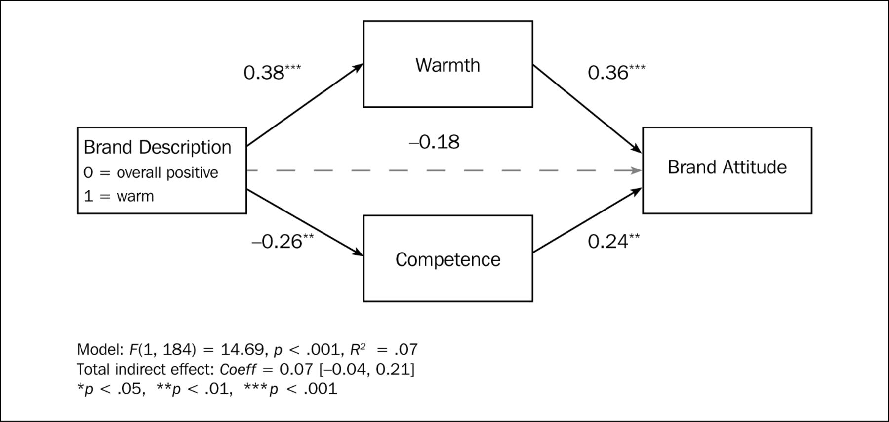 The Risk of Omitting Warmth Or Competence Information in Ads